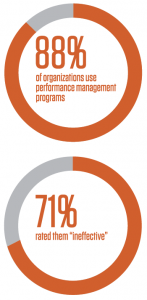 Charts about ineffective performance management programs