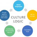 The logic of culture begins and ends with your employees