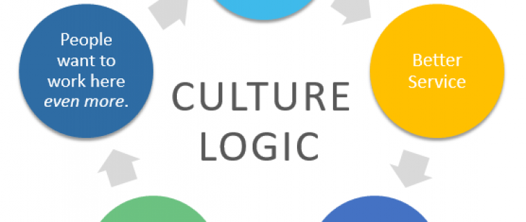 The Logic of Employee Culture